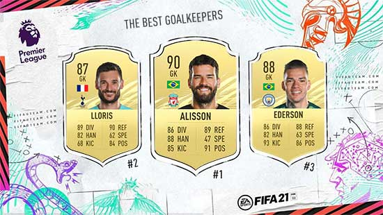 The Best FIFA 21 Premier League Goalkeepers