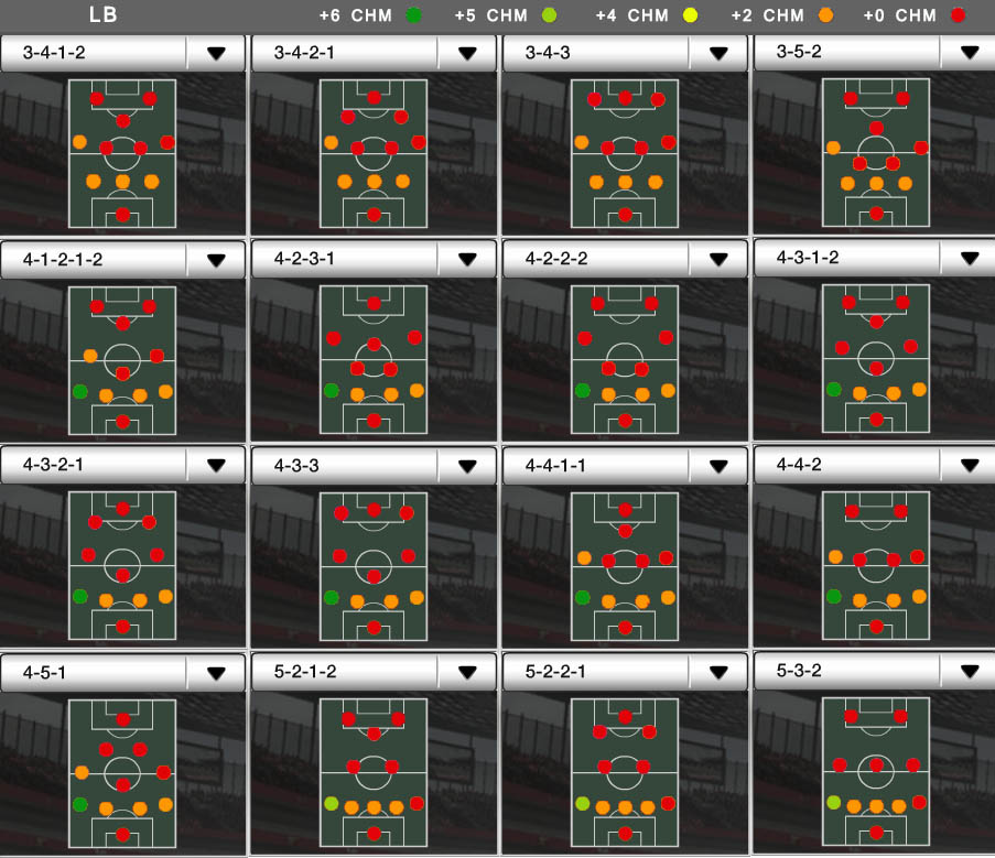 Players Positions and FIFA Ultimate Team Chemistry - LB