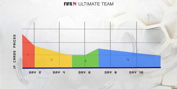 FIFA 14 Ultimate Team - In Form Cards Method - trading
