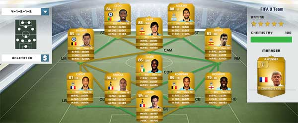 Barclays Premier League Squad Guide for FIFA 14 Ultimate Team