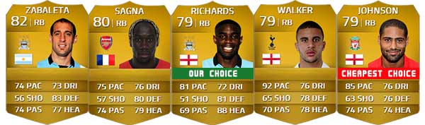 Barclays Premier League Squad Guide for FIFA 14 Ultimate Team - RB
