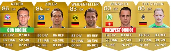 Bundesliga Squad Guide for FIFA 14 Ultimate Team - GK