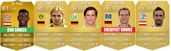 Bundesliga Squad Guide for FIFA 14 Ultimate Team - LB
