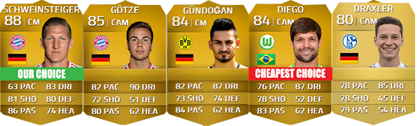 Bundesliga Squad Guide for FIFA 14 Ultimate Team - CM e CAM