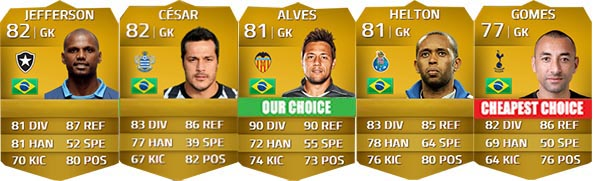 Brazilian Players Guide for FIFA 14 Ultimate Team - GK