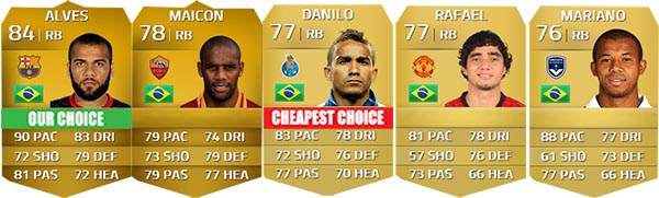Brazilian Players Guide for FIFA 14 Ultimate Team - RB