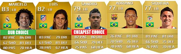 Brazilian Players Guide for FIFA 14 Ultimate Team - LB