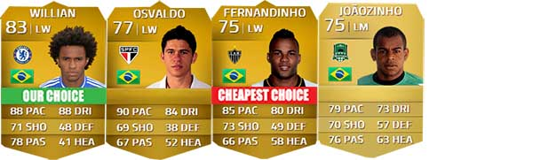Brazilian Players Guide for FIFA 14 Ultimate Team - LM, LW e LF