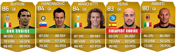 Serie A Squad Guide for FIFA 14 Ultimate Team