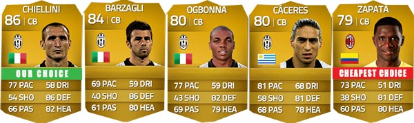 Serie A Squad Guide for FIFA 14 Ultimate Team - CB