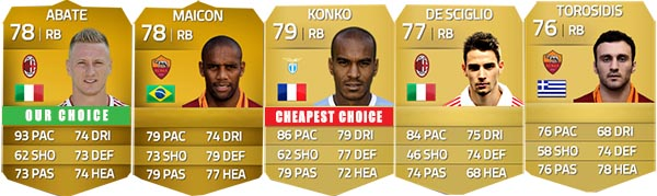 Serie A Squad Guide for FIFA 14 Ultimate Team - RB