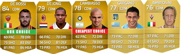 Serie A Squad Guide for FIFA 14 Ultimate Team - CDM