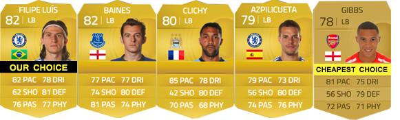 Barclays Premier League Squad Guide for FIFA 15 Ultimate Team - LB