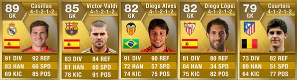 FIFA 13 Ultimate Team - Liga BBVA Goalkeepers