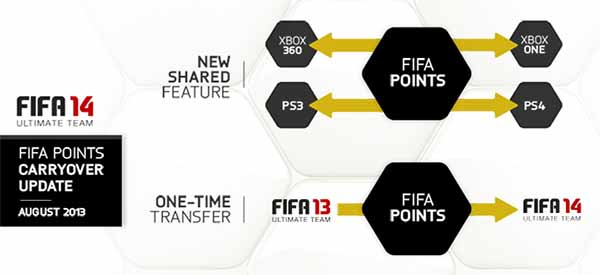 Guia Completo de FIFA Points para FIFA 14 Ultimate Team
