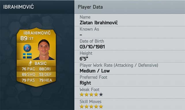 Best FIFA 14 Attackers