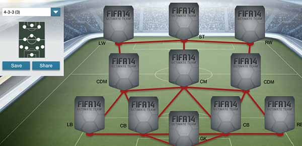 Guia de Táticas de FIFA 14 Ultimate Team - 4-3-3 (3)