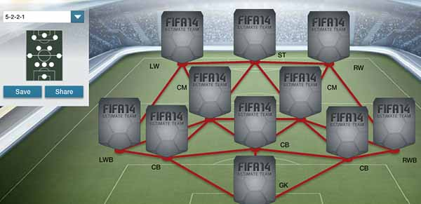 FIFA 14 Ultimate Team Formations - 5-2-2-1