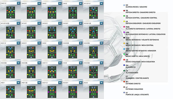 Guía de Formaciones para FIFA 15 Ultimate Team