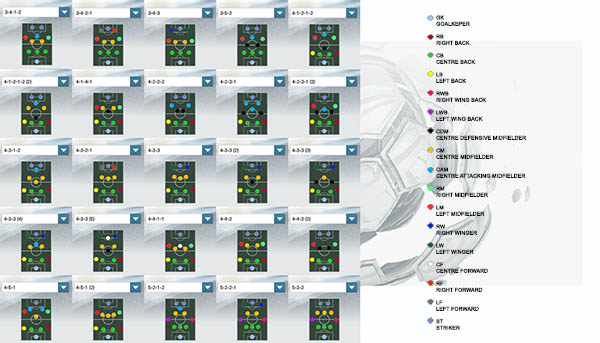 FIFA 14 Ultimate Team Formations Guide