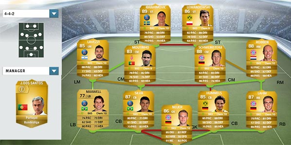 The Most Complete Chemistry Guide for FIFA 14 Ultimate Team - Hybrid Squads