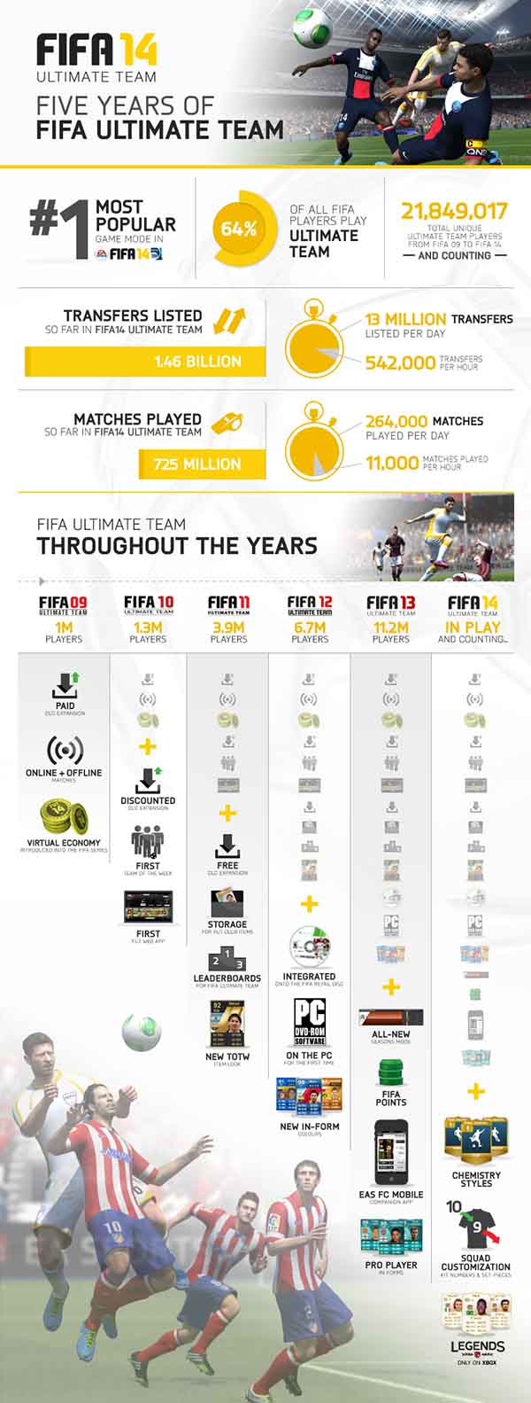 Celebre cinco anos de FUT com cinco pacotes gratuitos