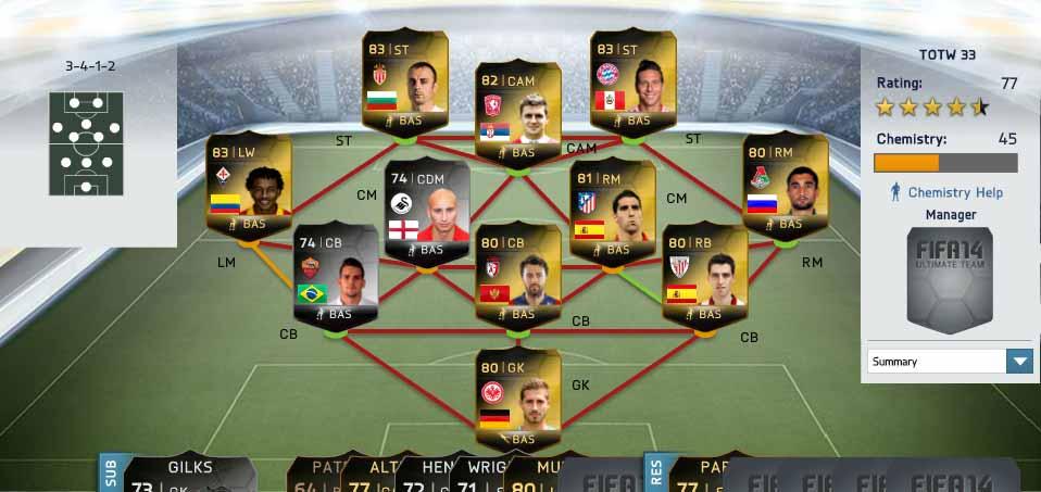 Equipa da Semana 33 - Todas as TOTW de FIFA 14 Ultimate Team