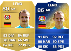 FIFA 14 Ultimate Team Bundesliga TOTS