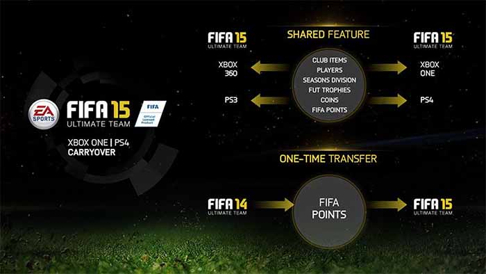 Guia de FIFA Points para FIFA 15 Ultimate Team