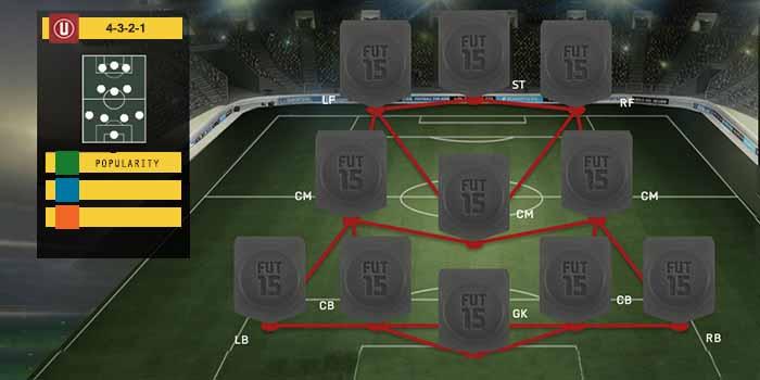 Guia de Formaciones para FIFA 15 Ultimate Team - 4-3-2-1