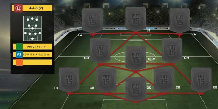 Guia de Formaciones para FIFA 15 Ultimate Team - 4-3-3 (2)