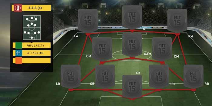 Guia de Formaciones para FIFA 15 Ultimate Team - 4-3-3 (4)