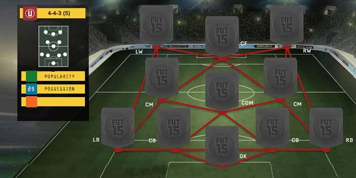 Guia de Formaciones para FIFA 15 Ultimate Team - 4-3-3 (5)