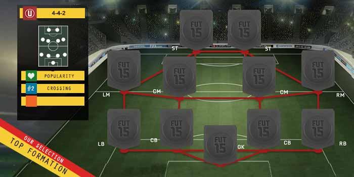 Guia de Formaciones para FIFA 15 Ultimate Team - 4-4-2