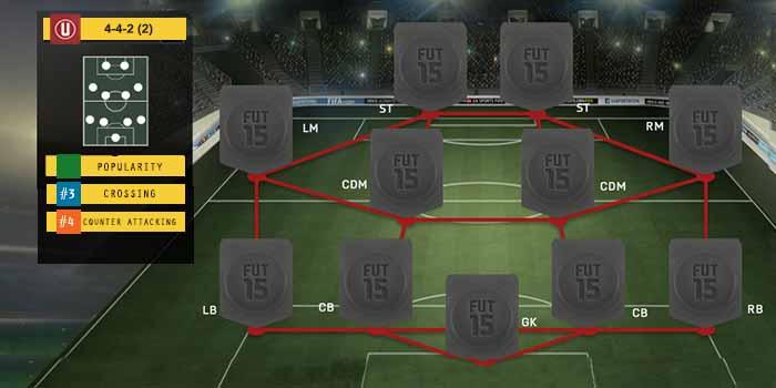 Guia de Formaciones para FIFA 15 Ultimate Team - 4-4-2 (2)