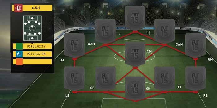 Guia de Formaciones para FIFA 15 Ultimate Team - 4-5-1