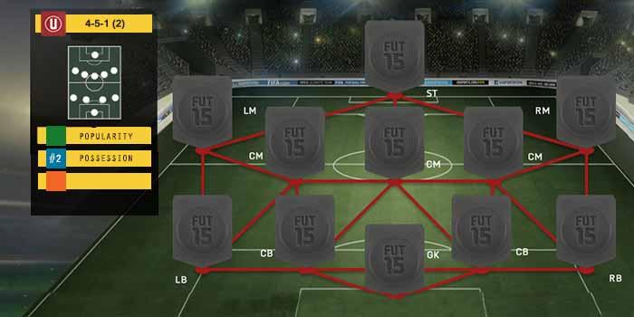 Guia de Formaciones para FIFA 15 Ultimate Team - 4-5-1 (2)