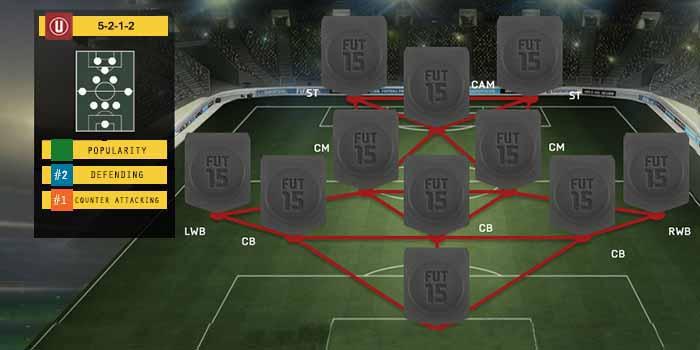 Guia de Formaciones para FIFA 15 Ultimate Team - 5-2-1-2