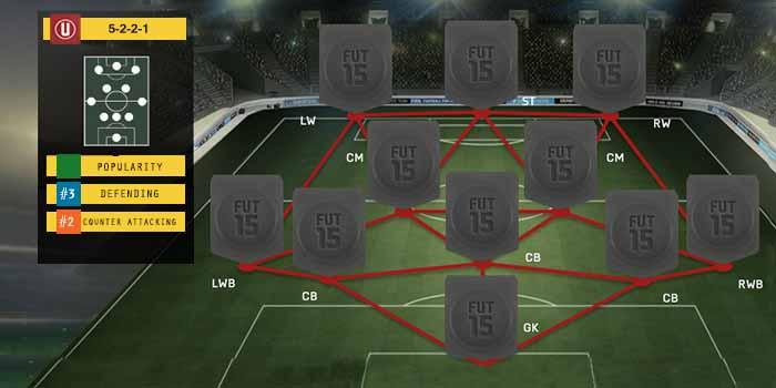 Guia de Formaciones para FIFA 15 Ultimate Team - 5-2-2-1