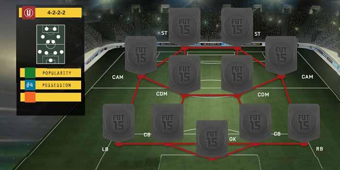 Guia de Formaciones para FIFA 15 Ultimate Team - 4-2-2-2