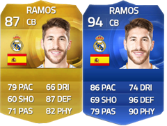 TOTY de FIFA 15 Ultimate Team - Os Melhores Jogadores de 2014