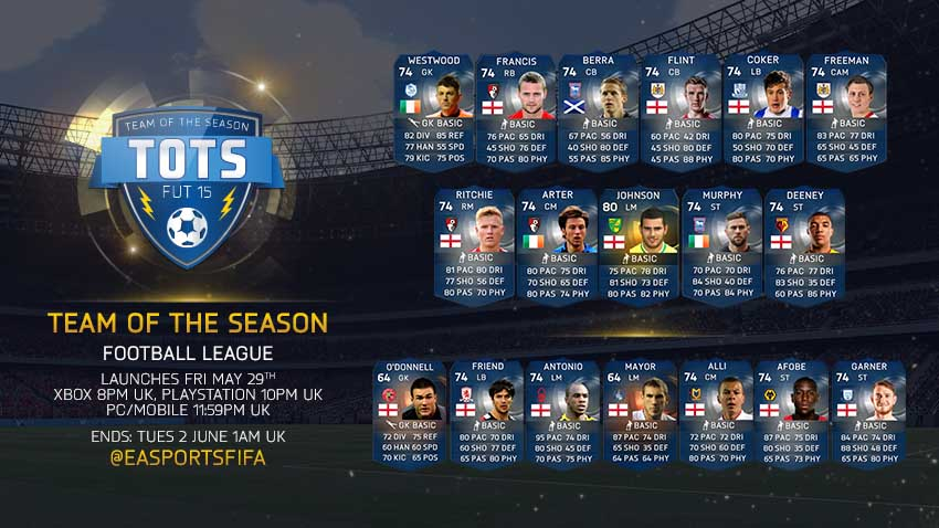 FUT 15 English Lower Leagues TOTS