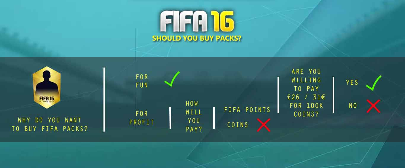 It Is Worth it Buying FIFA 16 Packs ?