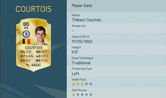 Best EA Sports FIFA 16 Players according to their official rating