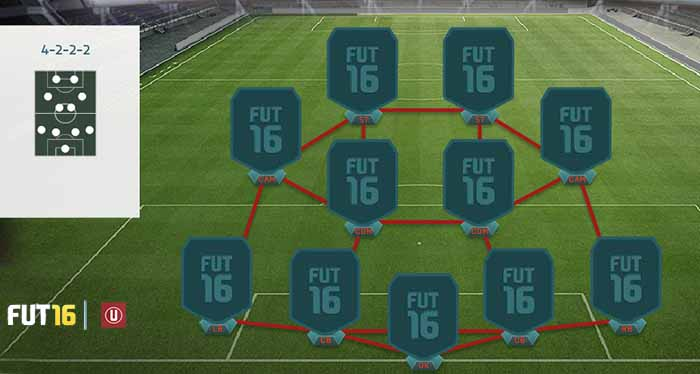 FIFA 16 Ultimate Team Formations - 4-2-2-2