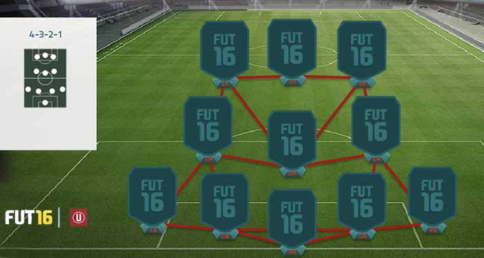 FIFA 16 Ultimate Team Formations - 4-3-2-1