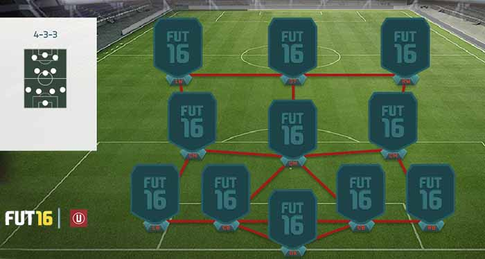 Guia de Táticas de FIFA 16 Ultimate Team - 4-3-3