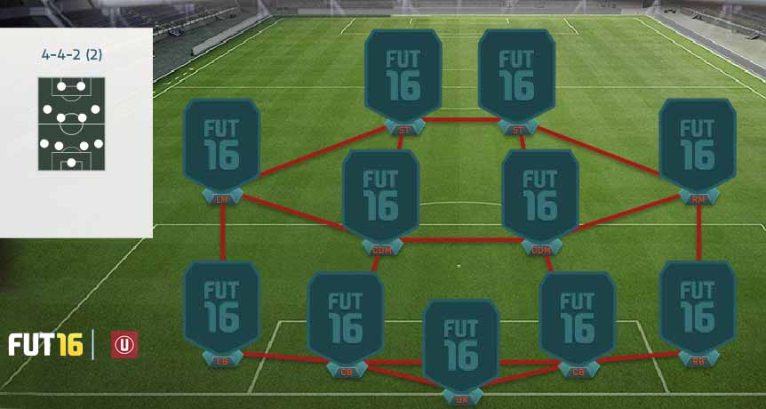 Guia de Táticas de FIFA 16 Ultimate Team - 4-4-2 (2)