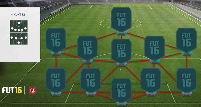 FIFA 16 Ultimate Team Formations - 4-5-1 (2)