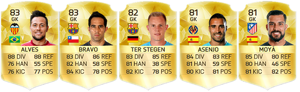 Guia da Liga BBVA para FIFA 16 Ultimate Team - GK